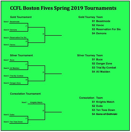 CCFL Boston Fives Spring 2019 Tournaments