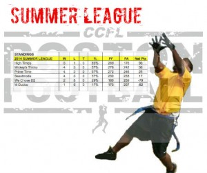 Wrapping up the Summer League