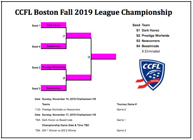 Fall 2019 League Champship