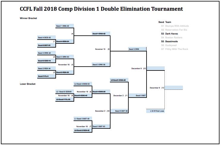 CCFL Comp D1 Championship
