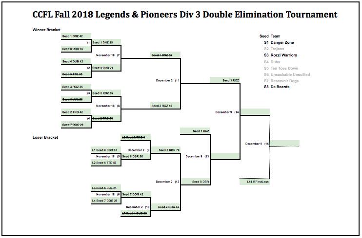 CCFL Legends & Pioneers D3 Championship