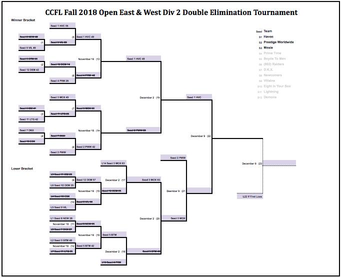 CCFL Open D2 Championship