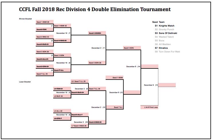 CCFL Rec D4 Championship