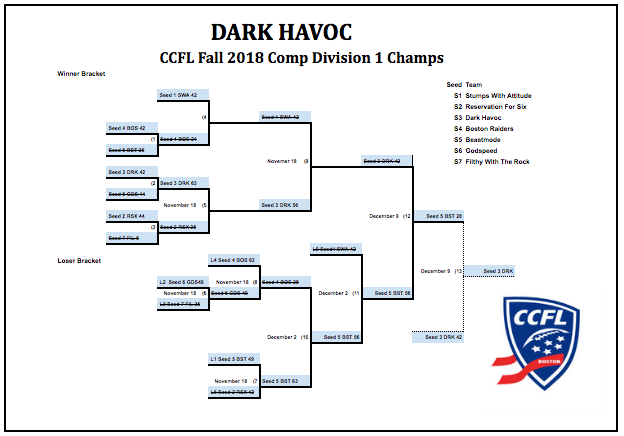 Dark Havoc D1